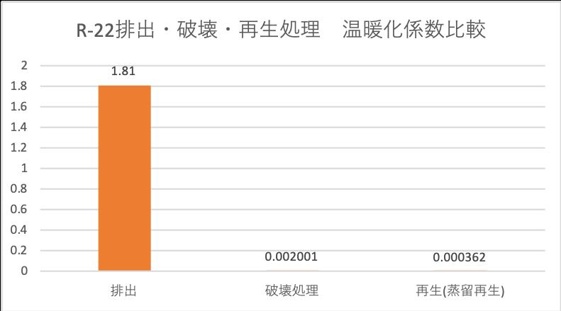 冷媒ガス排出・破壊・再生処理時の温暖化係数比較例