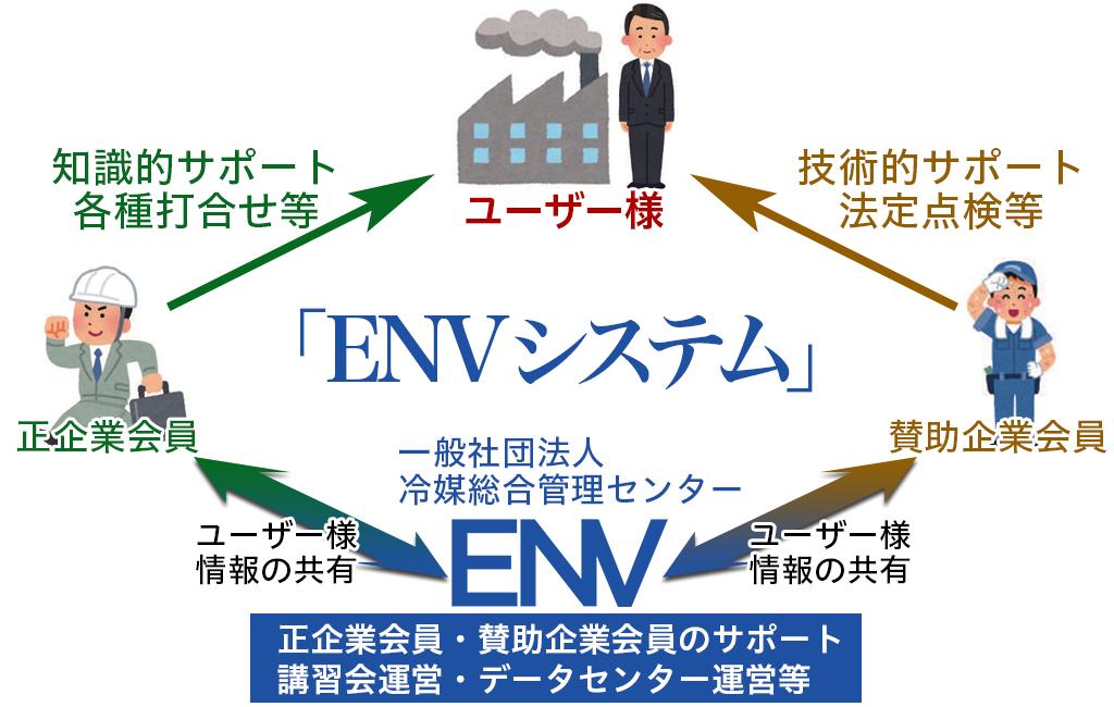 冷媒総合管理センター 保守管理システム「ENVシステム」フロー