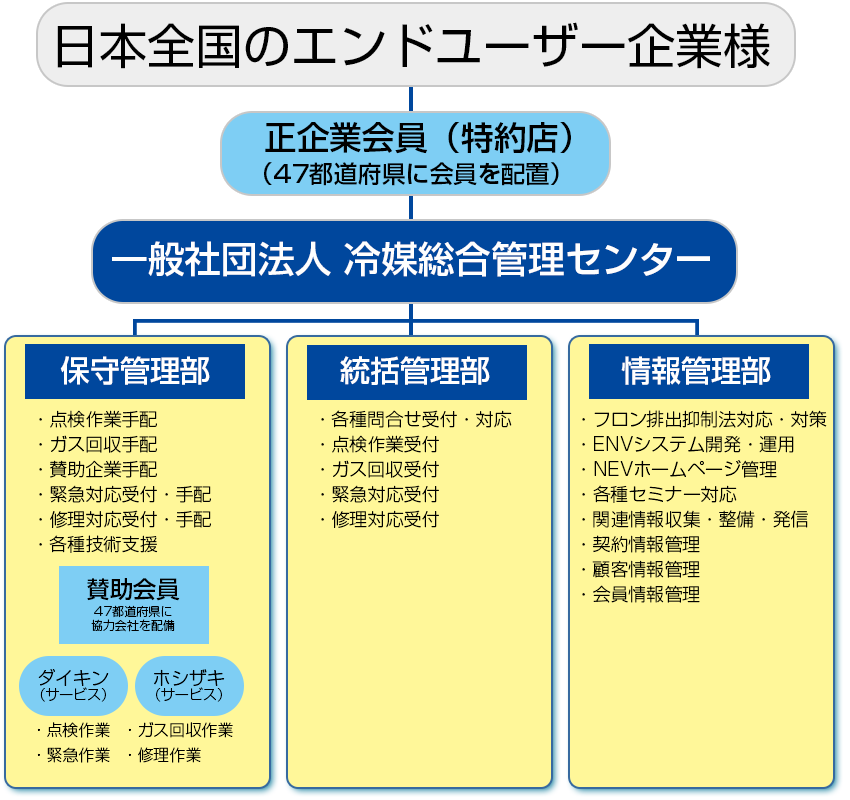 冷媒総合管理センター ENV組織図
