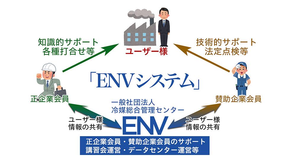 ENVシステム